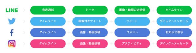 カウントフリー表