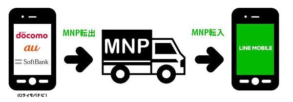 MNP転入とMNP転出の図
