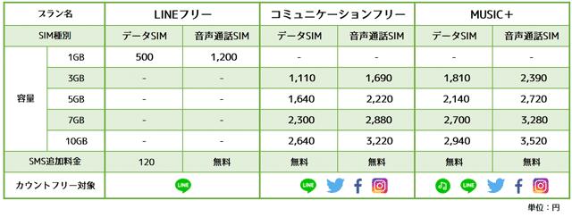 LINEモバイル料金表