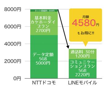 月額料金節約_1人のグラフ