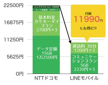 月額料金節約_3人のグラフ