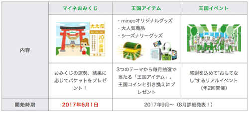 mineo_コイン引き換え特典表