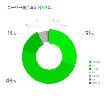 ユーザー満足度_LINE調査