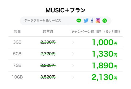 ミュージックプラスプラン値段表