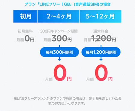 1年タダキャンペーン_LINEフリープランの場合